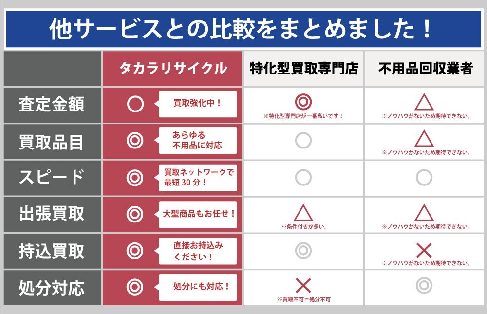 京都タカラリサイクルと他サービスとの違い